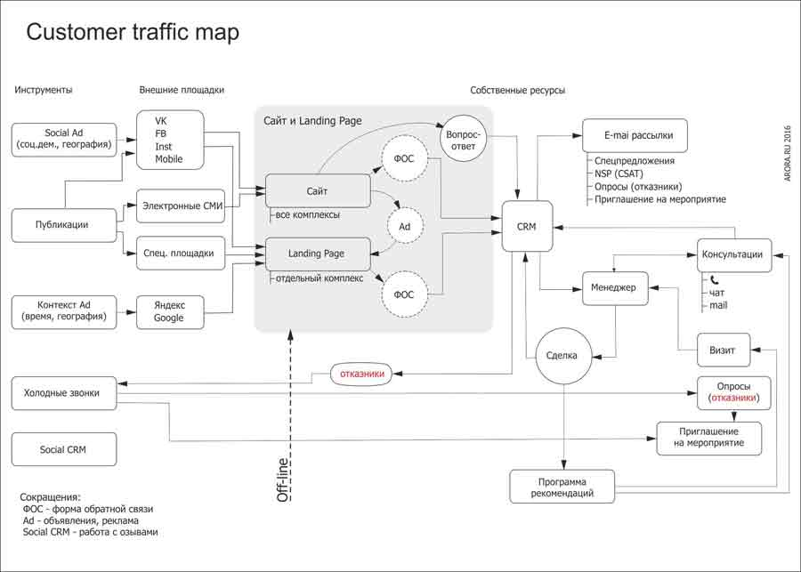 Пример Customer traffic map для клиента