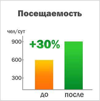 Результаты внедрения рекомендаций анализа сайта